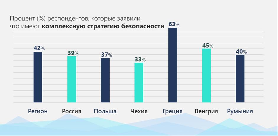 58% компаний не имеюткомплексной стратегии кибербезопасности