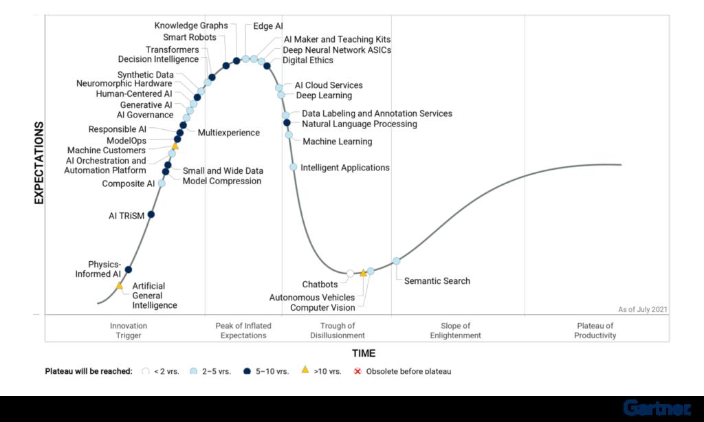 Четыре тренда по мнению Gartner, которые будут двигать инновации в ИИ в ближайшей перспективе